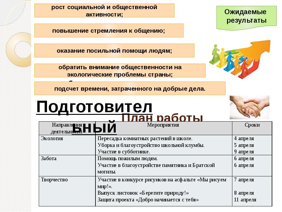 План работы 1 этап: Подготовительный Ожидаемые результаты рост социальной ио...