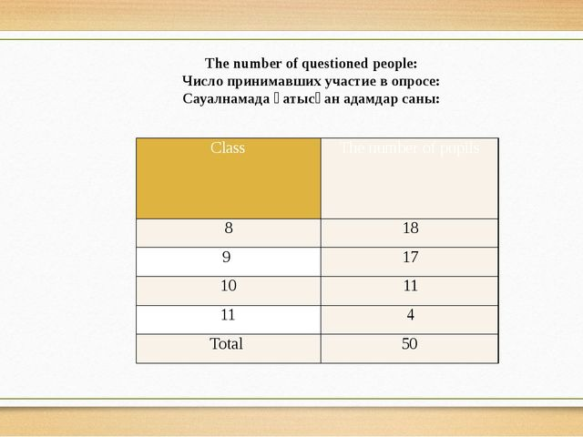 The number of questioned people: Число принимавших участие в опросе: Сауалнам...