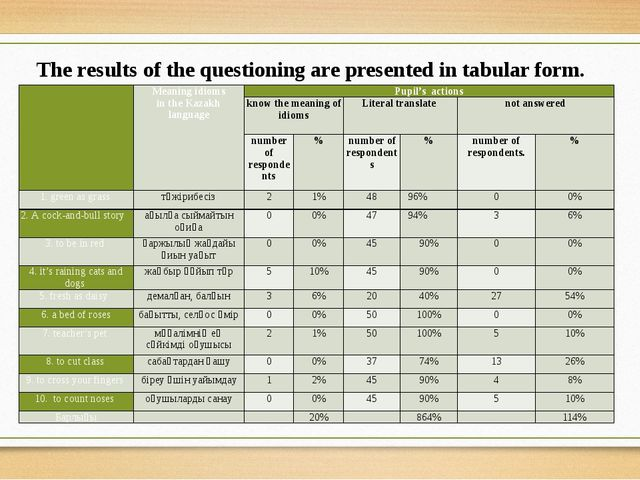 The results of the questioning are presented in tabular form.  Meaning idiom...