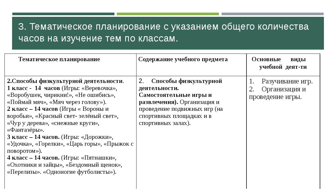 3. Тематическое планирование с указанием общего количества часов на изучение...