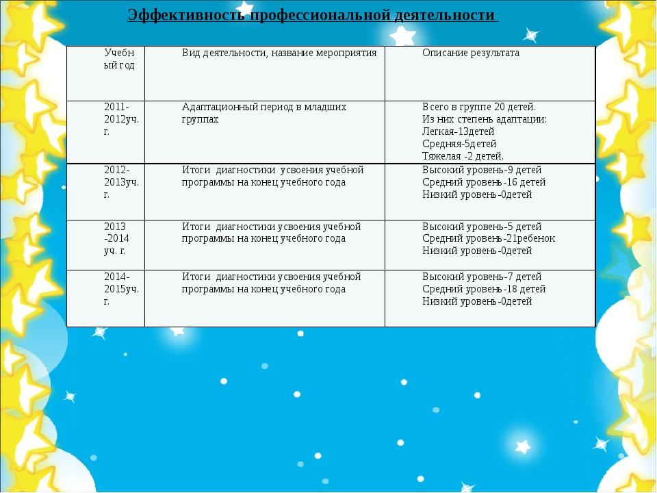 Эффективность профессиональной деятельности Учебный год Вид деятельности, наз...