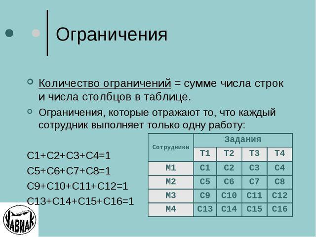 Ограничения Количество ограничений = сумме числа строк и числа столбцов в таб...