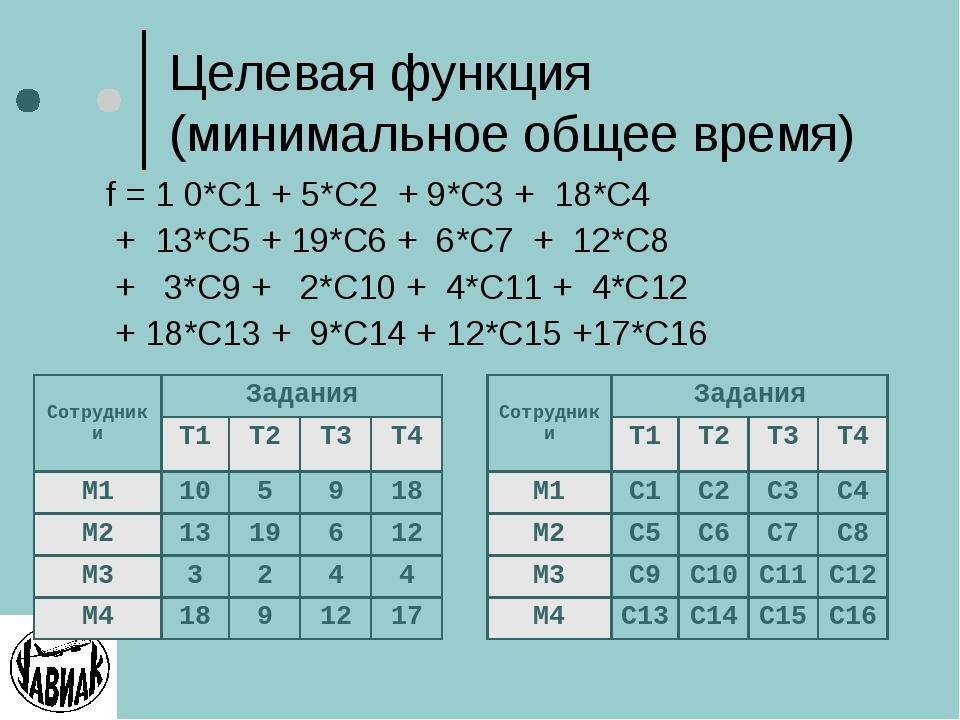Целевая функция (минимальное общее время) f = 1 0*C1 + 5*C2 + 9*С3 + 18*С4 +...