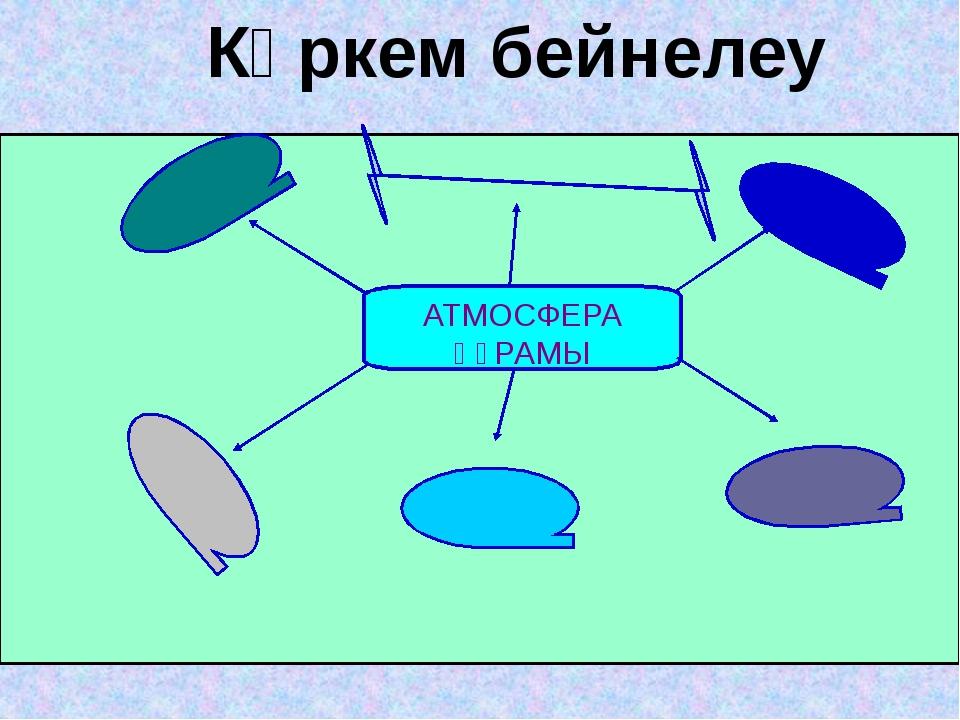 Көркем бейнелеу АТМОСФЕРА ҚҰРАМЫ