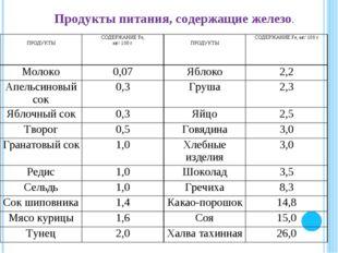 Продукты питания, содержащие железо. ПРОДУКТЫСОДЕРЖАНИЕ Fе, мг/ 100 г ПРОД