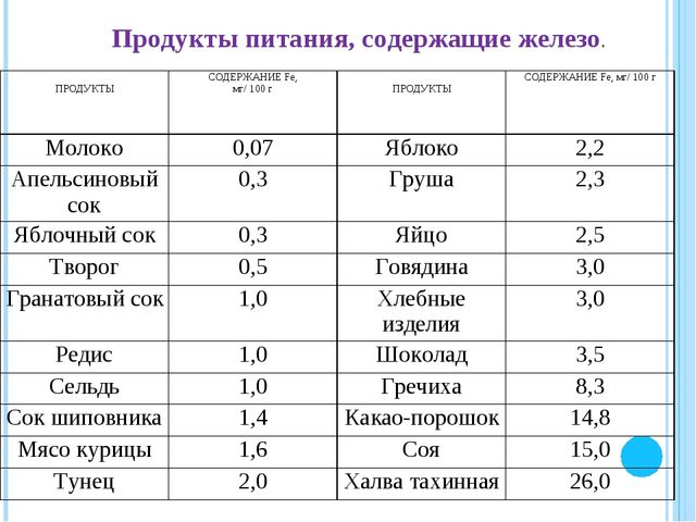 Продукты питания, содержащие железо. ПРОДУКТЫСОДЕРЖАНИЕ Fе, мг/ 100 г ПРОД...