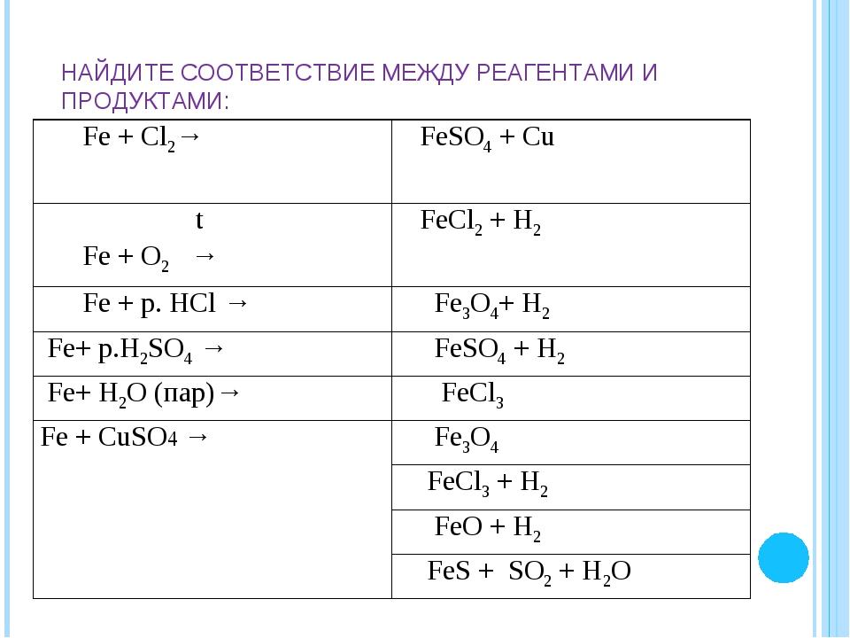 НАЙДИТЕ СООТВЕТСТВИЕ МЕЖДУ РЕАГЕНТАМИ И ПРОДУКТАМИ: Fe + Cl2→ FeSO4 + Cu t F...