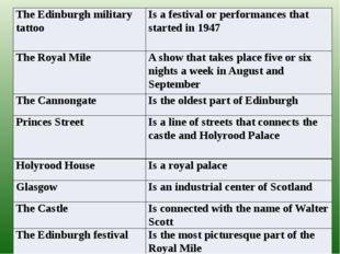 The Edinburgh military tattoo Is a festival or performances that started in 1
