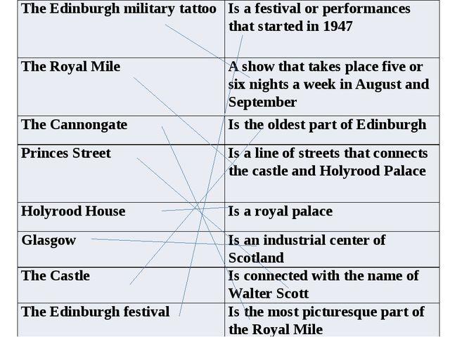 The Edinburgh military tattoo Is a festival or performances that started in 1...