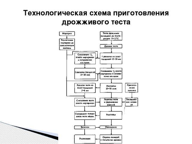 Технологическая схема приготовления дрожживого теста