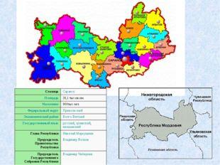 СтолицаСаранск Площадь26,1 тыс.кв.км. Население900тыс.чел. Федеральный окр