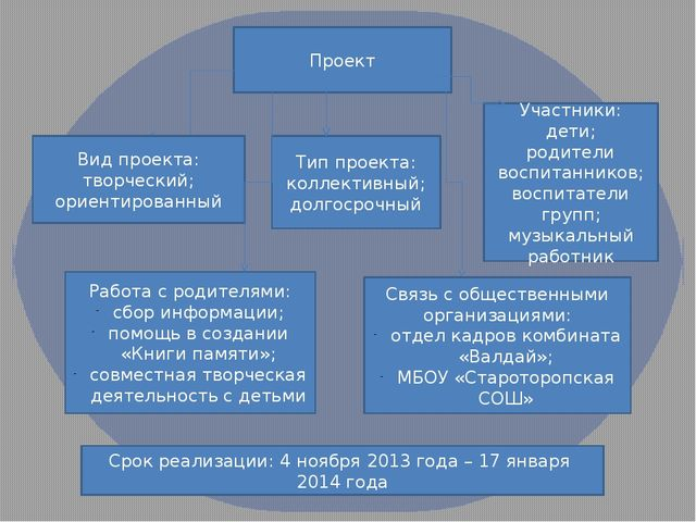 Проект Вид проекта: творческий; ориентированный Тип проекта: коллективный; до...