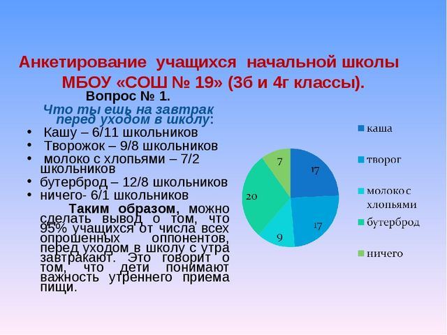 Анкетирование учащихся начальной школы МБОУ «СОШ № 19» (3б и 4г классы). Вопр...