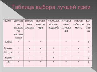 Таблица выбора лучшей идеи №п/п Доступная технология изготовления Небольшие р
