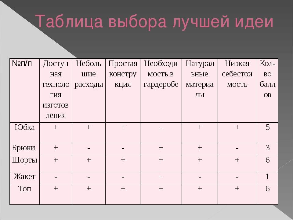Таблица выбора лучшей идеи №п/п Доступная технология изготовления Небольшие р...