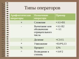 Типы операторов Арифметические операторыНазначение оператораПример +Сложен