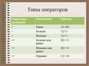 Типы операторов Операторы сравнения НазначениеПример =Равно A1=B1 >Больш