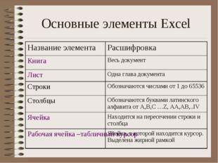 Основные элементы Excel Название элементаРасшифровка КнигаВесь документ Лис