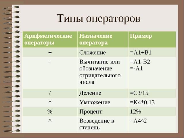 Типы операторов Арифметические операторыНазначение оператораПример +Сложен...