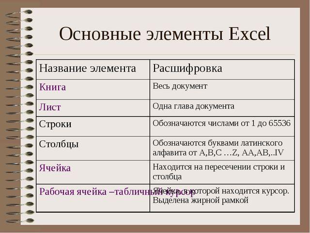 Основные элементы Excel Название элементаРасшифровка КнигаВесь документ Лис...