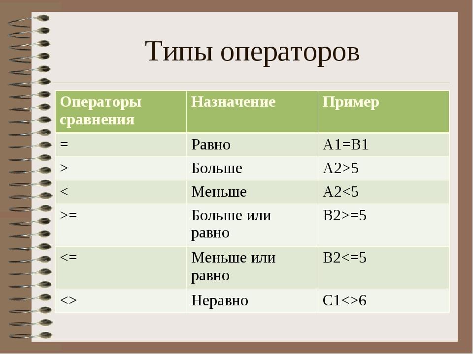 Типы операторов Операторы сравнения НазначениеПример =Равно A1=B1 >Больш...