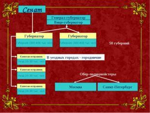 Генерал-губернатор Вице-губернатор Губерния (300-400 тыс чел) Уезд 20-30 тыс.