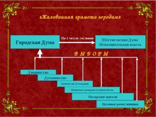 Дворянство Купечество (3 гильдии) Духовенство Посадские жители Именитые гражд