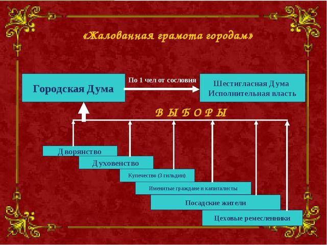 Дворянство Купечество (3 гильдии) Духовенство Посадские жители Именитые гражд...
