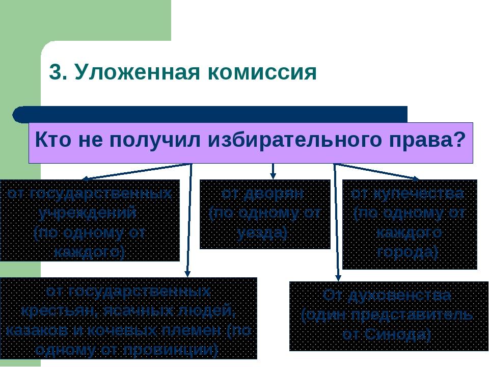 3. Уложенная комиссия Депутаты выбирались: Кто не получил избирательного права?