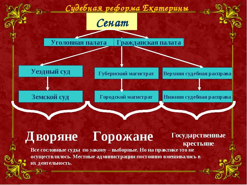 Уездный суд Земской суд Дворяне Горожане Городской магистрат Губернский магис...