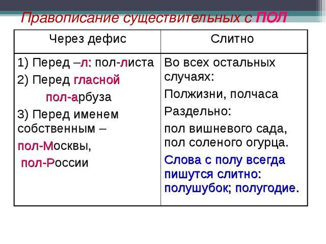 Правописание существительных с ПОЛ Через дефисСлитно 1) Перед –л: пол-листа...