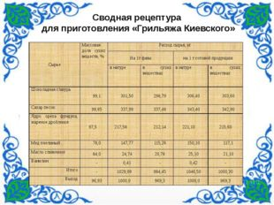 Сводная рецептура для приготовления «Грильяжа Киевского» Сырье Массовая доля