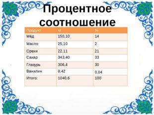 Процентное соотношение Продукт кг % Мёд 150,10 14 Масло 25,10 2 Орехи 22,11