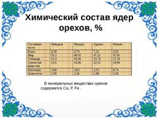 Химический состав ядер орехов, % В минеральных веществах орехов содержатся С