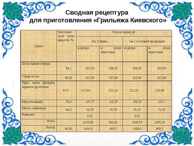 Сводная рецептура для приготовления «Грильяжа Киевского» Сырье Массовая доля...