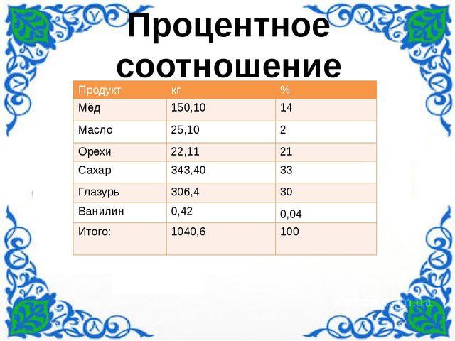 Процентное соотношение Продукт кг % Мёд 150,10 14 Масло 25,10 2 Орехи 22,11...