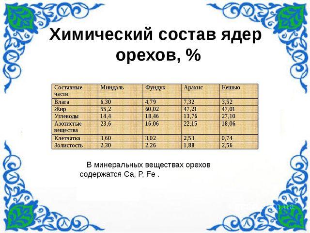 Химический состав ядер орехов, % В минеральных веществах орехов содержатся С...