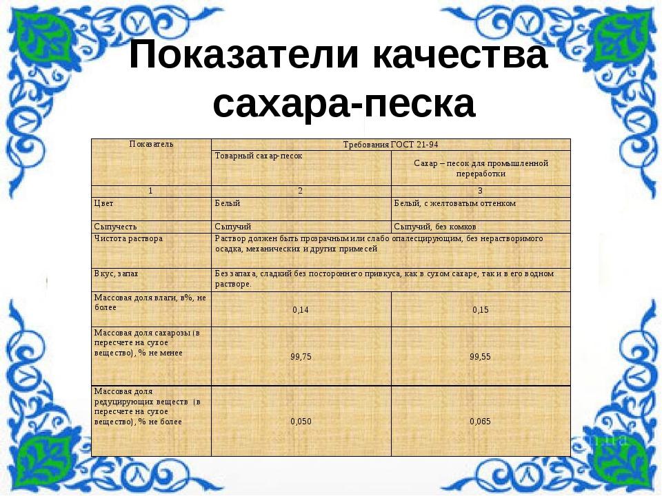 Показатели качества сахара-песка Показатель Требования ГОСТ 21-94 Товарный с...