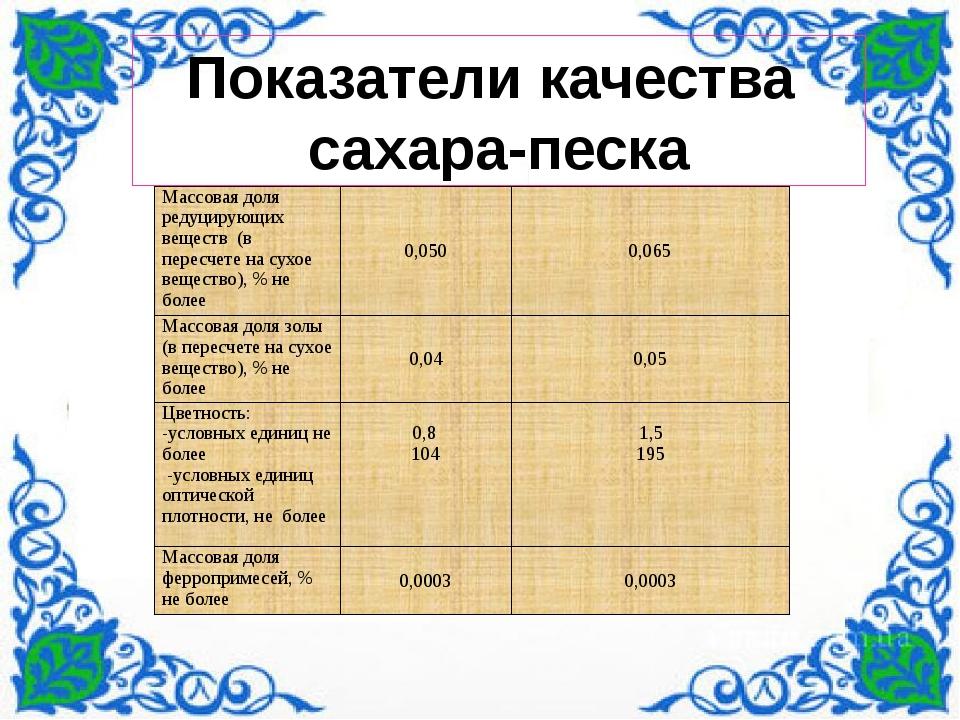 Показатели качества сахара-песка Массовая доля редуцирующих веществ (в перес...