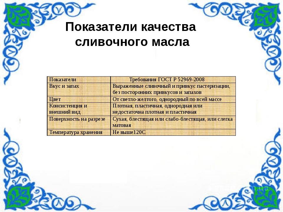 Показатели качества сливочного масла Показатели Требования ГОСТ Р 52969-2008...