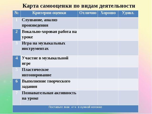 Карта самооценки по видам деятельности № Критерии оценки Отлично Хорошо Удов...