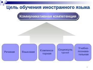 Цель обучения иностранного языка * Коммуникативная компетенция Речевая Социок