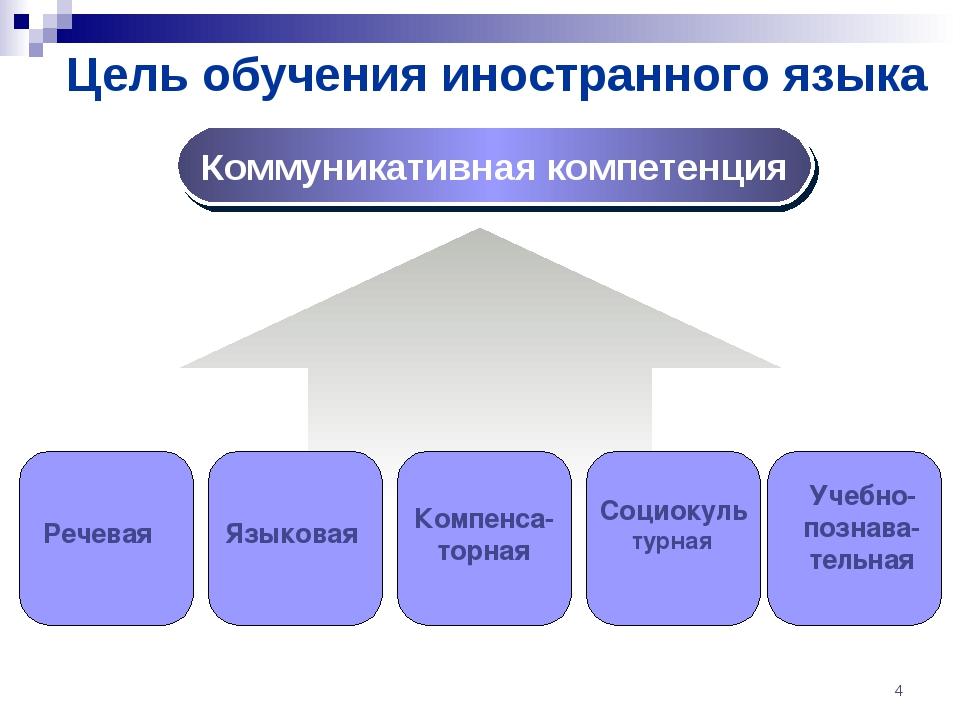Цель обучения иностранного языка * Коммуникативная компетенция Речевая Социок...