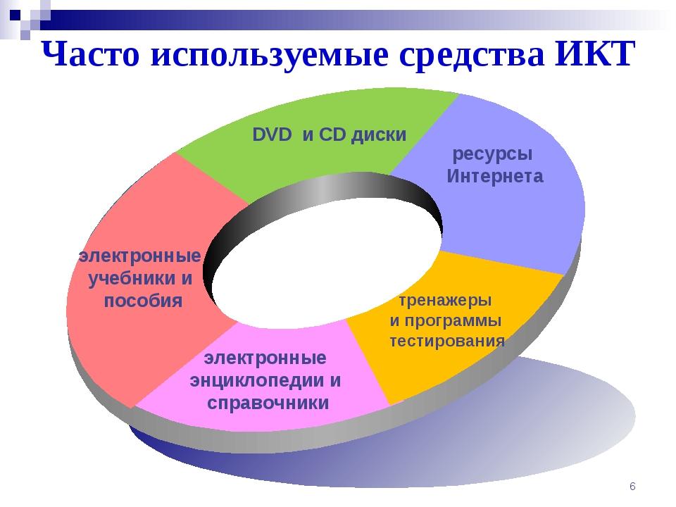Часто используемые средства ИКТ *