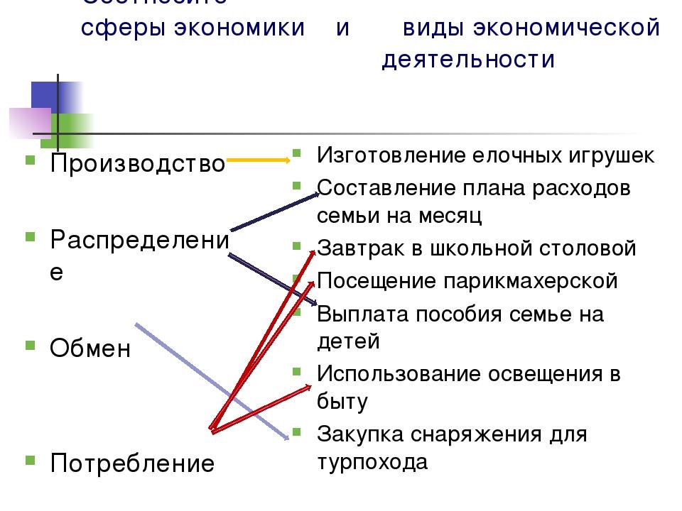 Соотнесите сферы экономики и виды экономической деятельности Производство Рас...