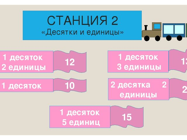 СТАНЦИЯ 2 «Десятки и единицы» 1 десяток 2 единицы 1 десяток 1 десяток 3 един...