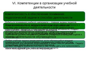 VI. Компетенции в организации учебной деятельности Компетентность в обеспече