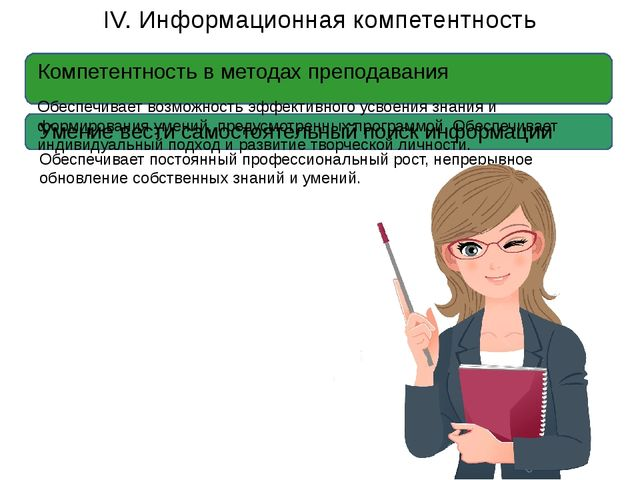 IV. Информационная компетентность Компетентность в методах преподавания Обес...