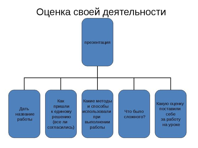 Оценка своей деятельности