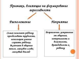 Признаки, влияющие на формирование агрессивности Расположение Неприятие Семья
